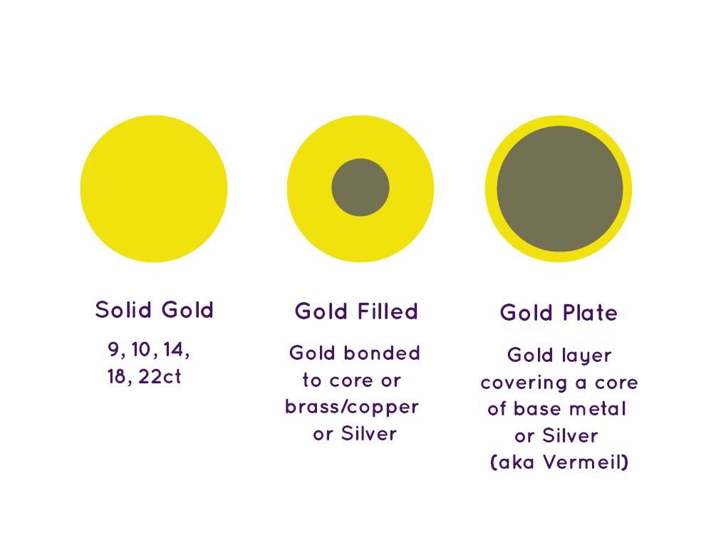 Diagram Of Gold v Filled v Plate